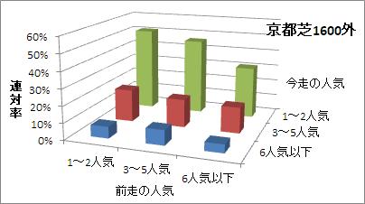 京都芝1600m(外)の人気変化ごとの傾向(連対率)