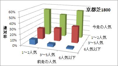 京都芝1800mの人気変化ごとの傾向(連対率)