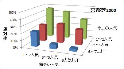京都芝2000mの人気変化ごとの傾向(連対率)