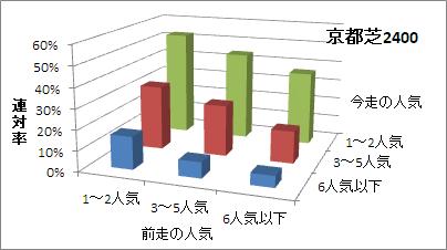 京都芝2400mの人気変化ごとの傾向(連対率)