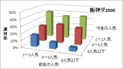 阪神ダート2000mの人気変化ごとの傾向(連対率)