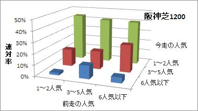 阪神芝1200mの人気変化ごとの傾向(連対率)