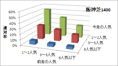 阪神芝1400mの人気変化ごとの傾向(連対率)
