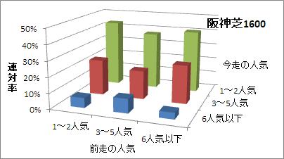 阪神芝1600mの人気変化ごとの傾向(連対率)