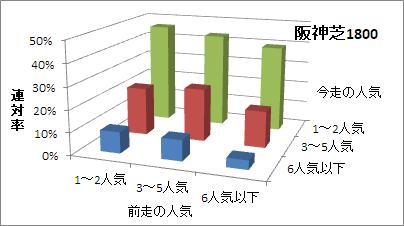 阪神芝1800mの人気変化ごとの傾向(連対率)