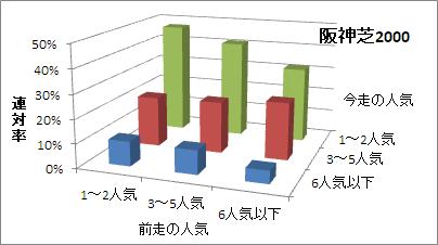 阪神芝2000mの人気変化ごとの傾向(連対率)