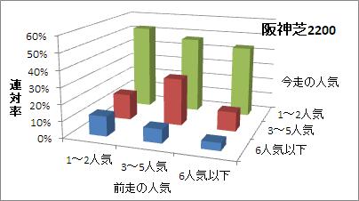 阪神芝2200mの人気変化ごとの傾向(連対率)