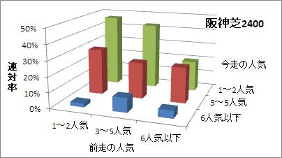 阪神芝2400mの人気変化ごとの傾向(連対率)