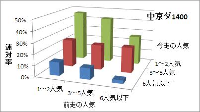 中京ダート1400mの人気変化ごとの傾向(連対率)