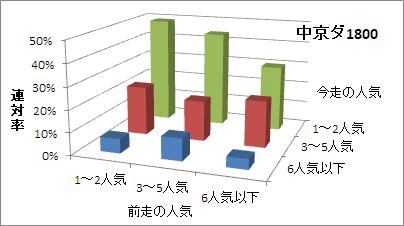 中京ダート1800mの人気変化ごとの傾向(連対率)