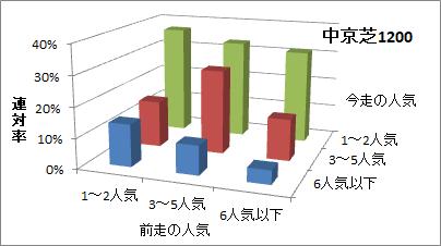中京芝1200mの人気変化ごとの傾向(連対率)