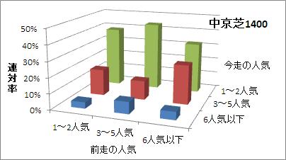 中京芝1400mの人気変化ごとの傾向(連対率)