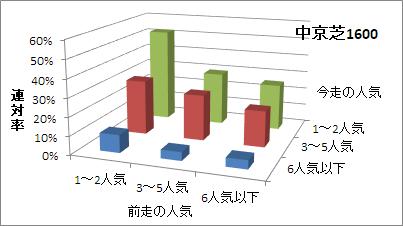 中京芝1600mの人気変化ごとの傾向(連対率)