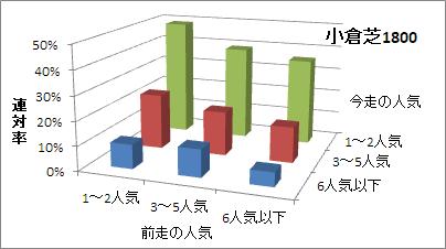 小倉芝1800mの人気変化ごとの傾向(連対率)
