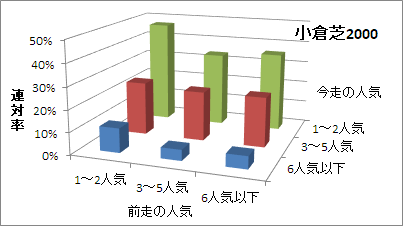 小倉芝2000mの人気変化ごとの傾向(連対率)