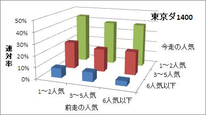 東京ダート1400mの人気変化ごとの傾向(連対率)