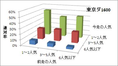 東京ダート1600mの人気変化ごとの傾向(連対率)