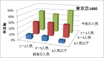 東京芝1400mの人気変化ごとの傾向(連対率)