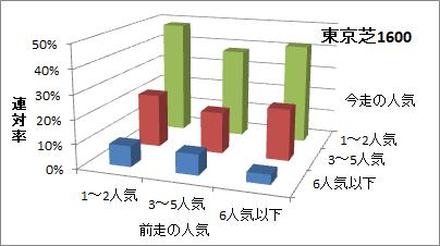 東京芝1600mの人気変化ごとの傾向(連対率)
