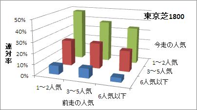 東京芝1800mの人気変化ごとの傾向(連対率)