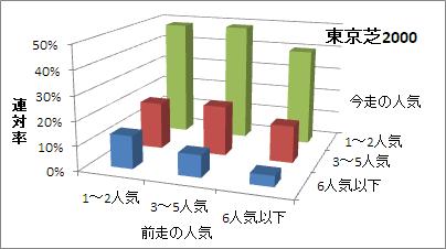 東京芝2000mの人気変化ごとの傾向(連対率)