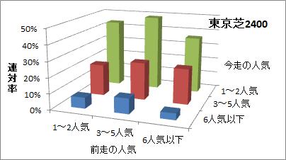 東京芝2400mの人気変化ごとの傾向(連対率)