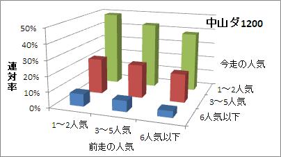 中山ダート1200mの人気変化ごとの傾向(連対率)