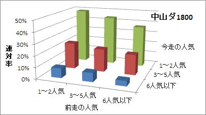 中山ダート1800mの人気変化ごとの傾向(連対率)