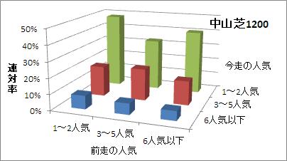 中山芝1200mの人気変化ごとの傾向(連対率)