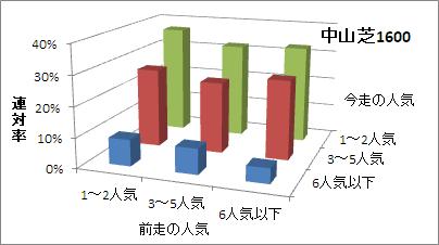 中山芝1600mの人気変化ごとの傾向(連対率)