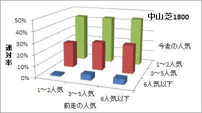 中山芝1800mの人気変化ごとの傾向(連対率)