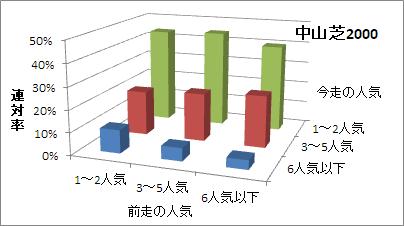 中山芝2000mの人気変化ごとの傾向(連対率)