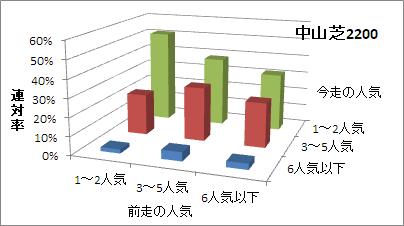 中山芝2200mの人気変化ごとの傾向(連対率)