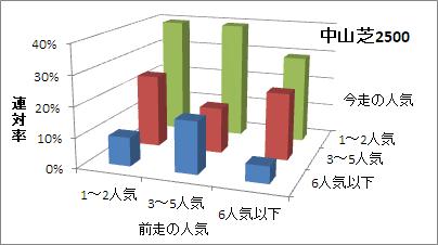 中山芝2500mの人気変化ごとの傾向(連対率)