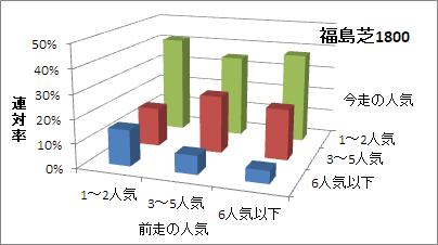 福島芝1800mの人気変化ごとの傾向(連対率)