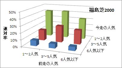 福島芝2000mの人気変化ごとの傾向(連対率)