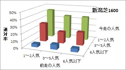 新潟芝1600mの人気変化ごとの傾向(連対率)