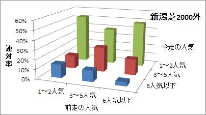 新潟芝2000m(外)の人気変化ごとの傾向(連対率)
