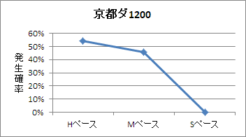 京都ダート1200mのペース傾向
