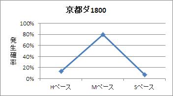 京都ダート1800mのペース傾向