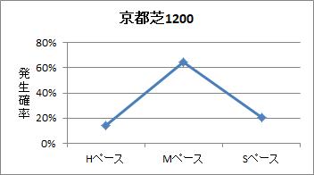 京都芝1200mのペース傾向