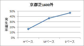 京都芝1600m(外)のペース傾向