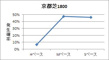 京都芝1800mのペース傾向