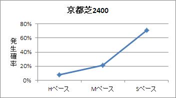 京都芝2400mのペース傾向