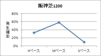 阪神芝1200mのペース傾向