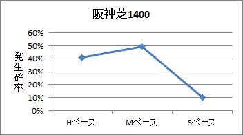 阪神芝1400mのペース傾向