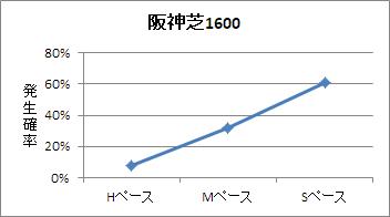 阪神芝1600mのペース傾向