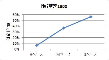 阪神芝1800mのペース傾向