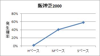 阪神芝2000mのペース傾向