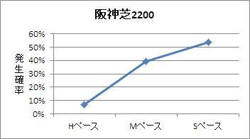阪神芝2200mのペース傾向